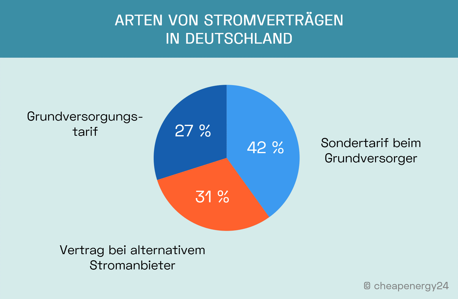 Arten von Stromverträgen in Deutschland