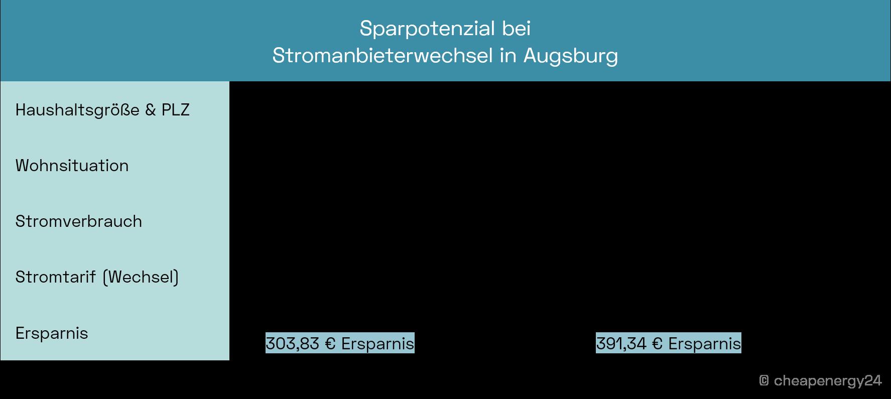 Sparpotenzial beim Stromanbieterwechsel in Augsburg