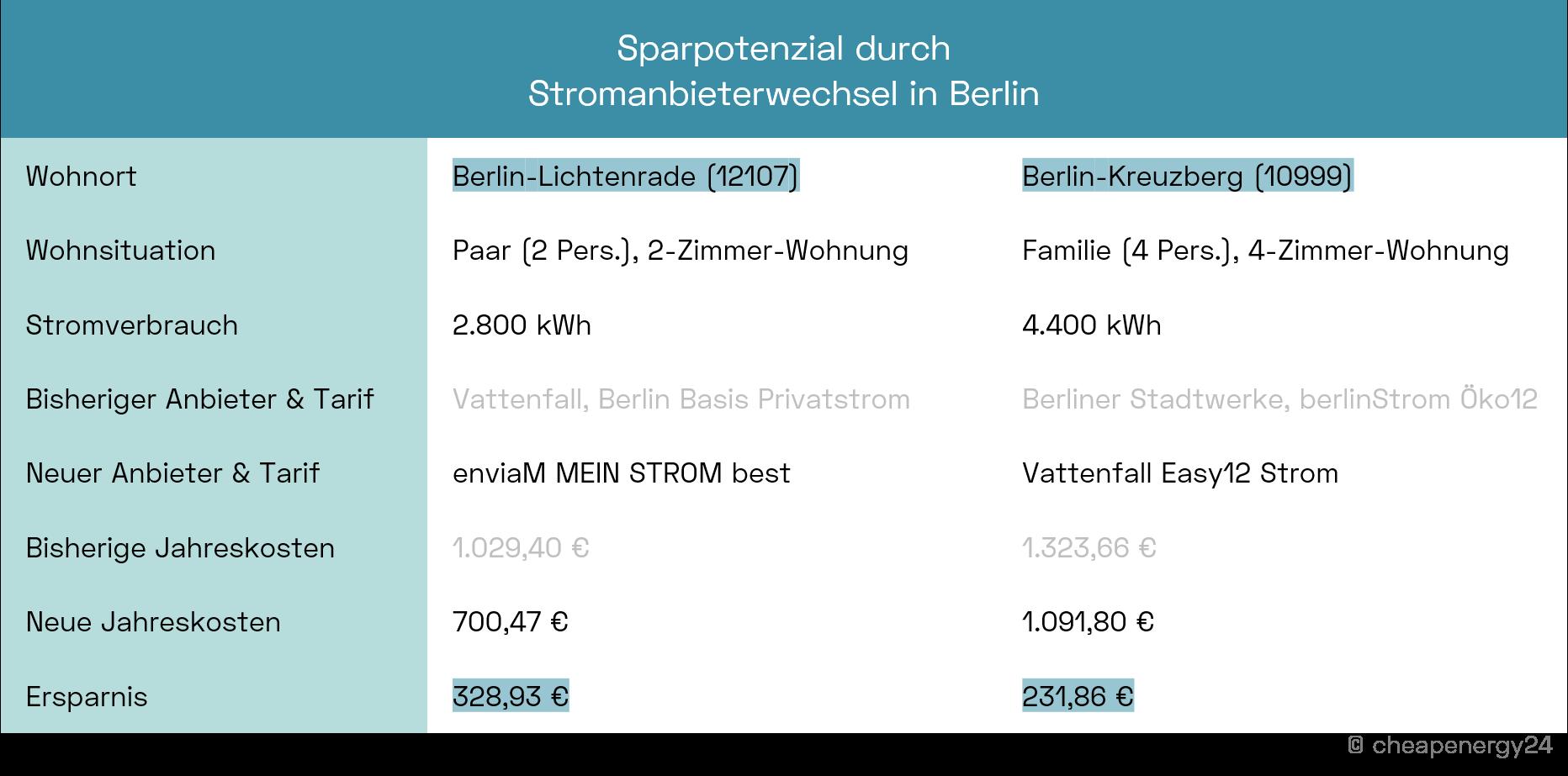 Berlin Stromanbieter wechseln Sparpotenzial