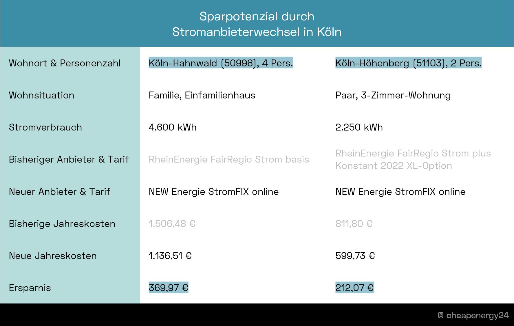 Köln - Stromanbieter wechseln - Sparpotenzial