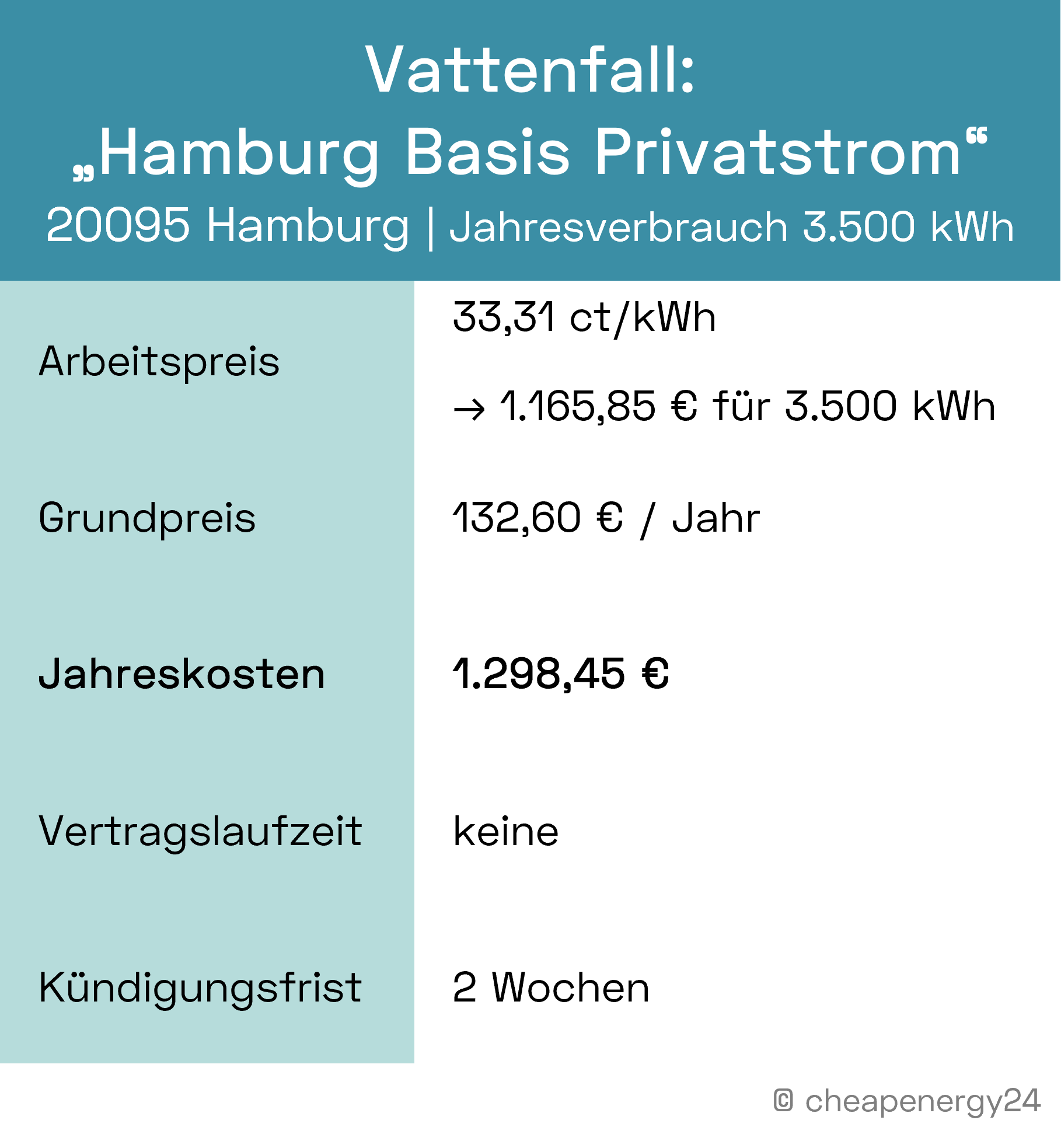 Stromkosten Hamburg Grundversorgung Vattenfall