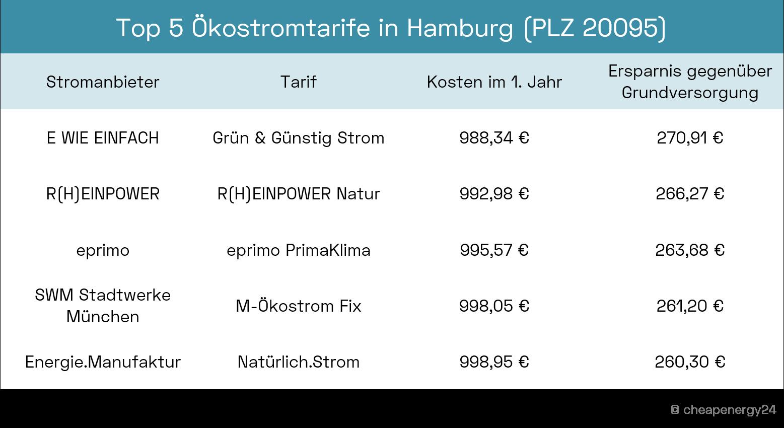Top 5 Ökostromtarife Hamburg