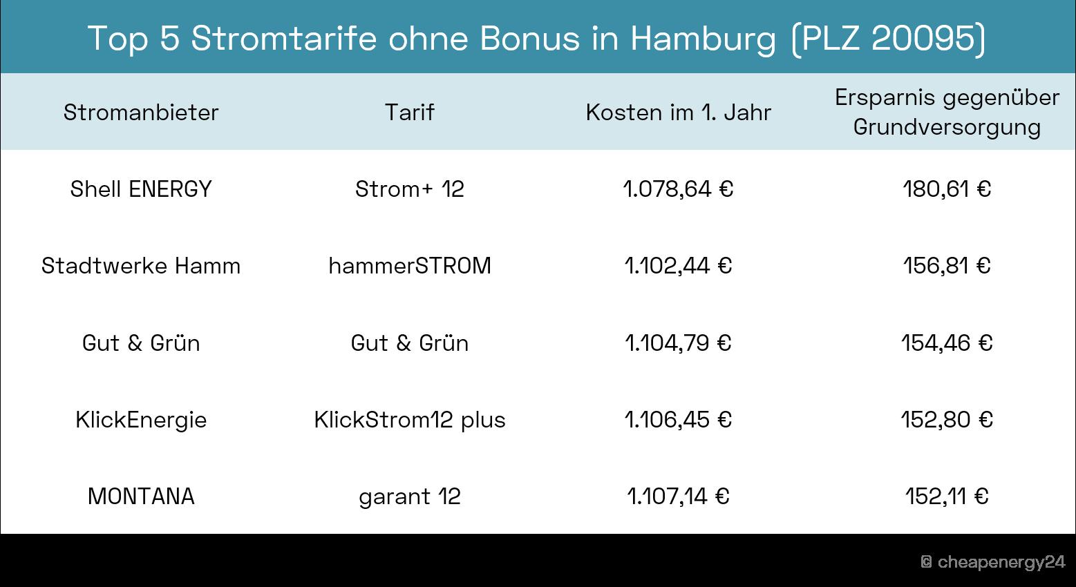 Top 5 Stromtarife ohne Bonus in Hamburg