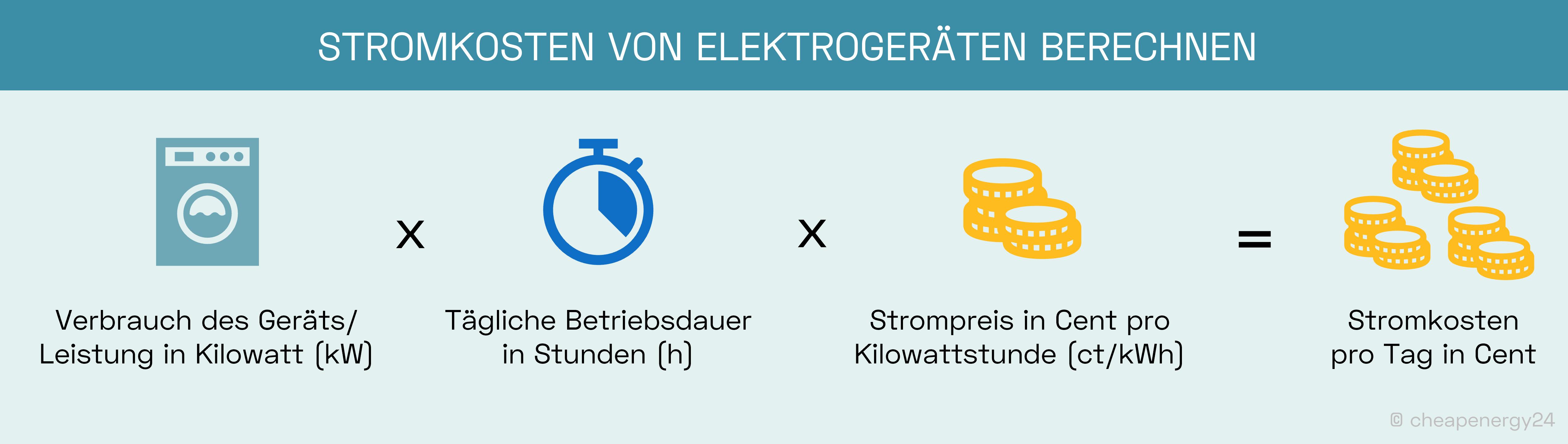 Stromkosten von Elektrogeräten berechnen