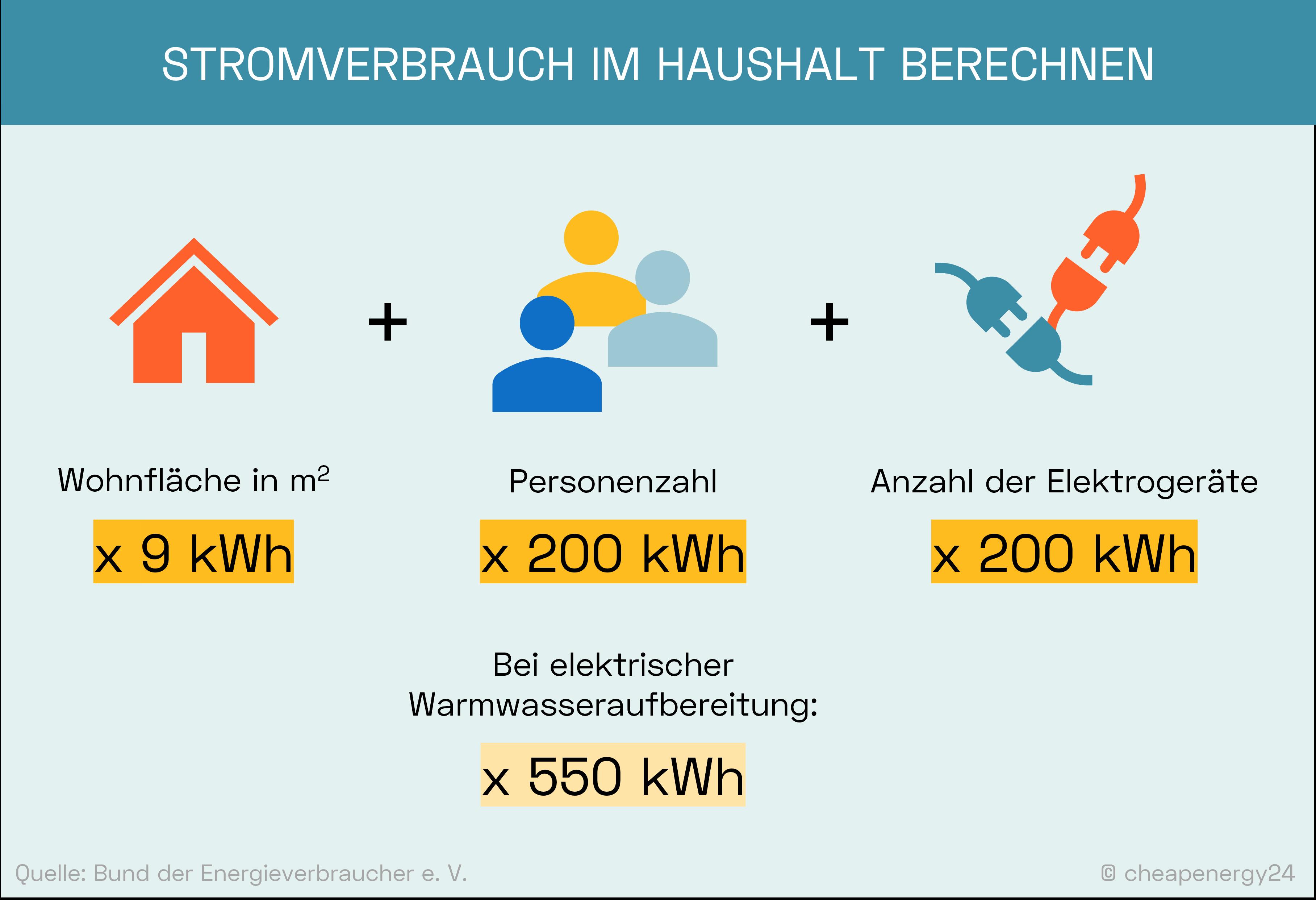 Stromverbrauch berechnen im Haushalt