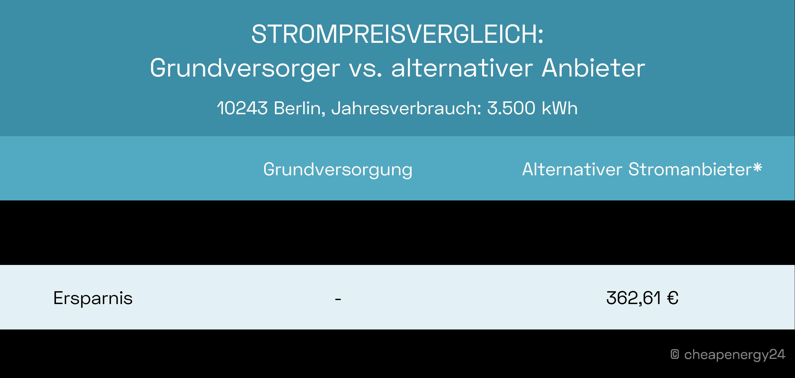 Strompreisvergleich Grundversorgung vs. alternativer Stromanbieter in Berlin