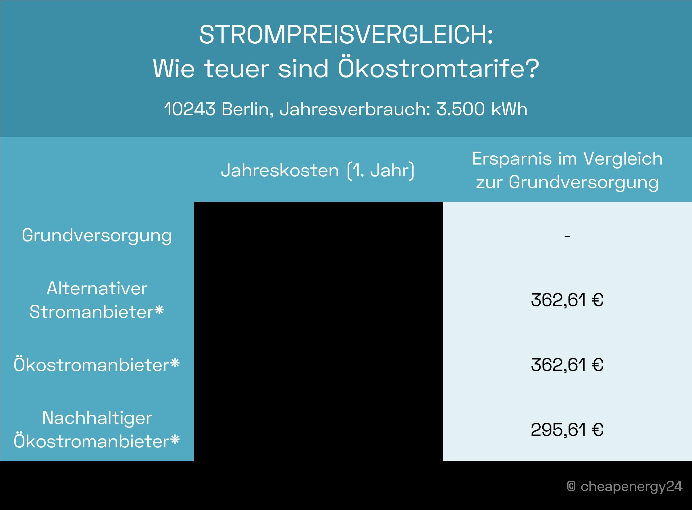 Strompreisvergleich Ökostrom vs. Grundversorgung in Berlin