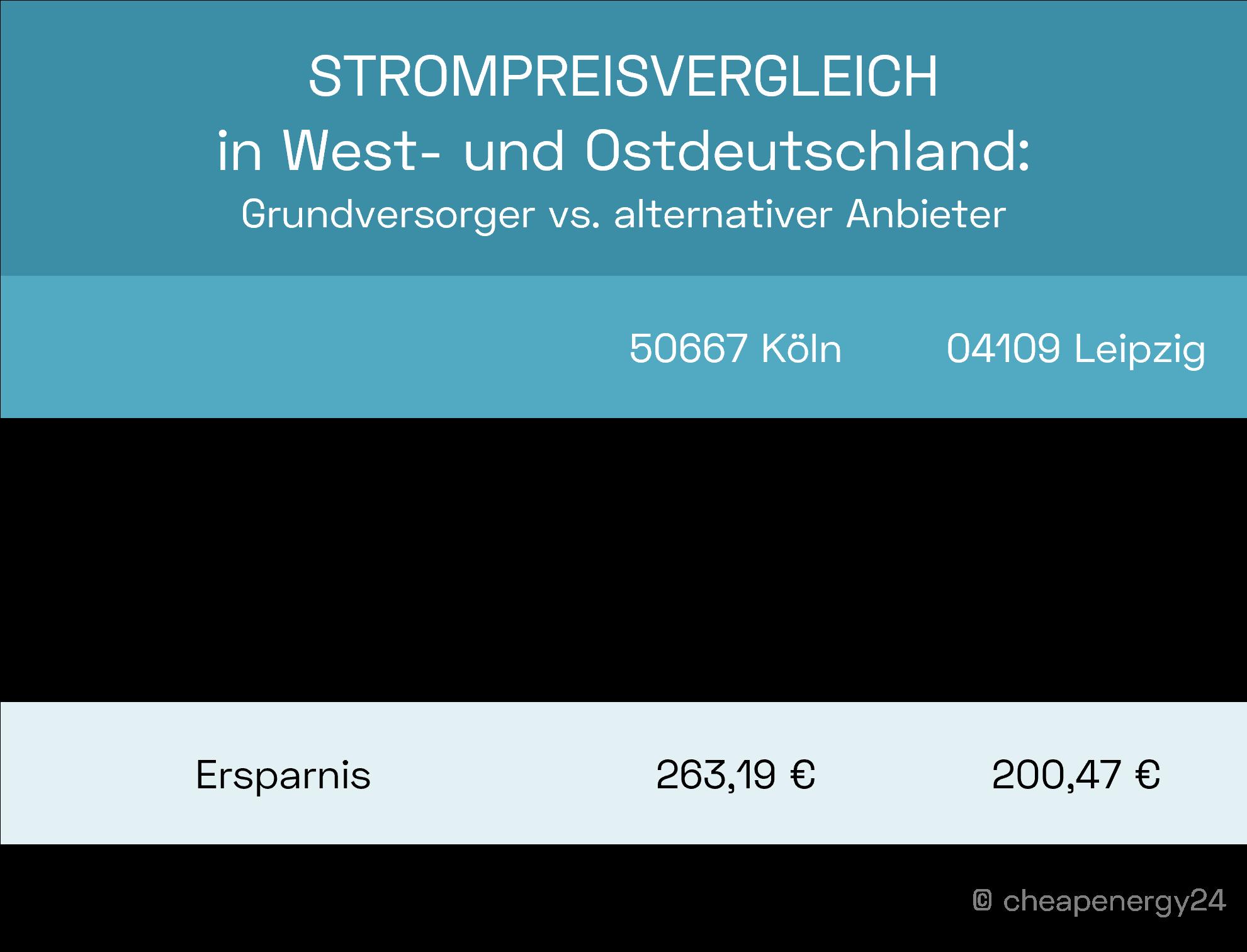 Strompreisvergleich Westdeutschland Ostdeutschland